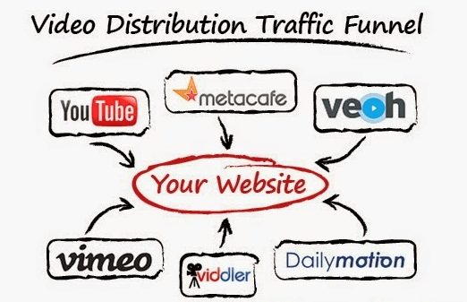 Top video Submission website list